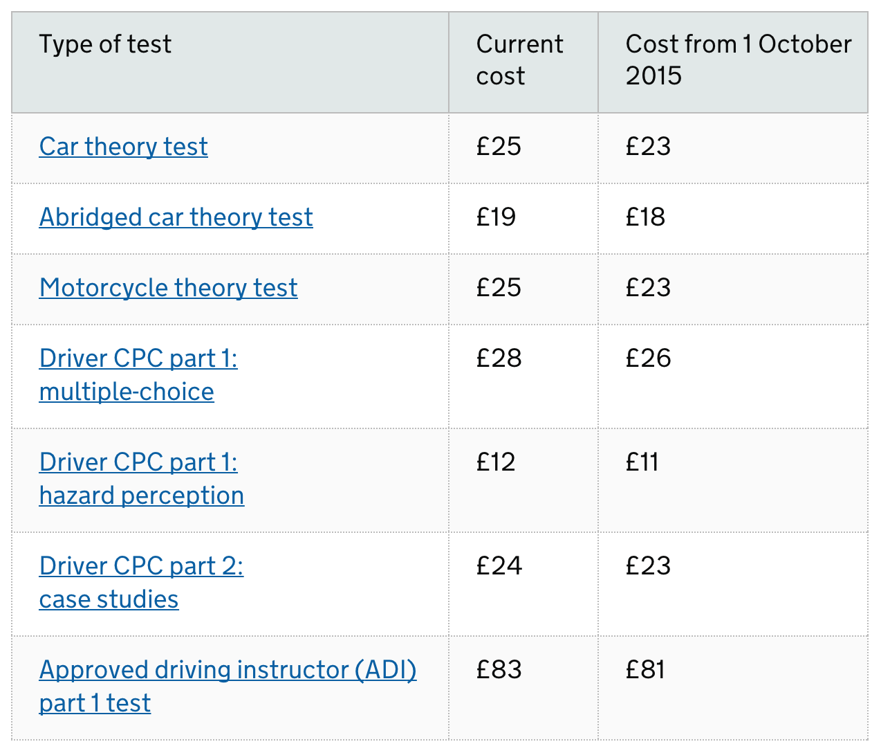 Theory test price 2014